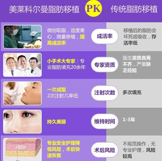 上海美莱自体脂肪面部填充优势