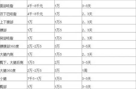 上海大腿抽脂多少钱
