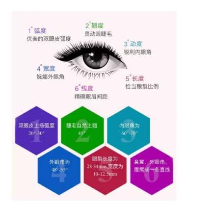 上海美莱曾翾揭秘自然范眼部综合整形到底有多美