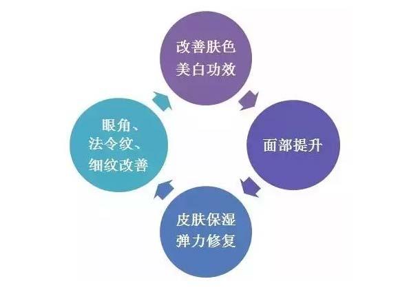 美莱申涛整形水光针,打1次和4次会有多大区别